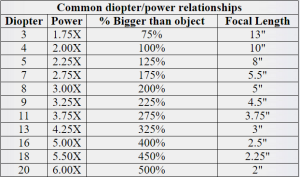 Diopter to Power Conversion